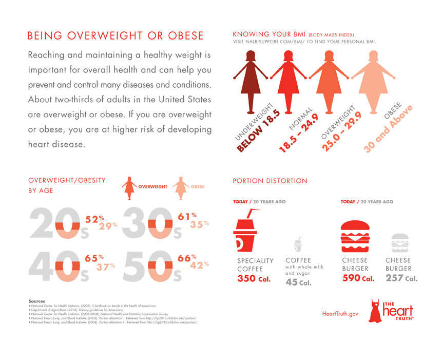 overweight info graphic